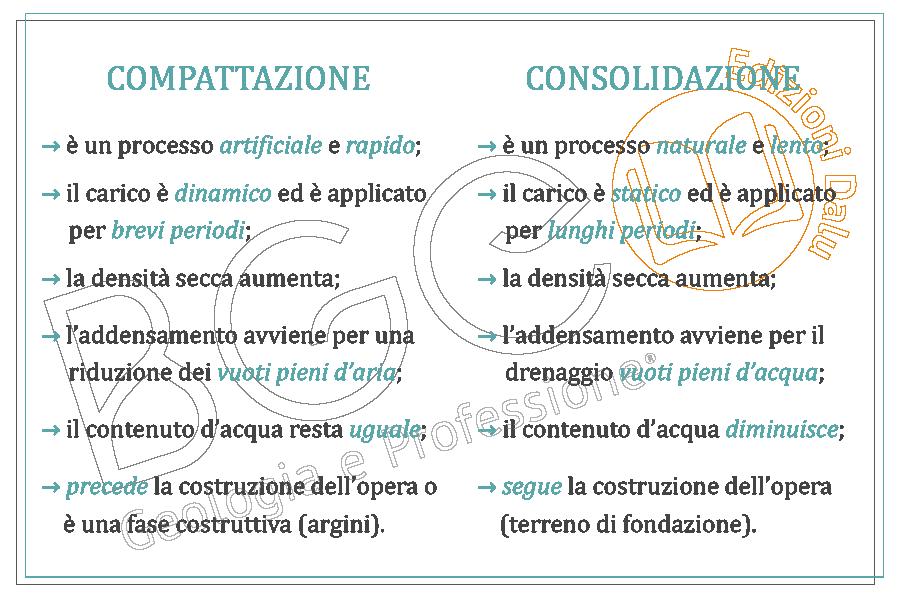 Compattazione e Consolidazione