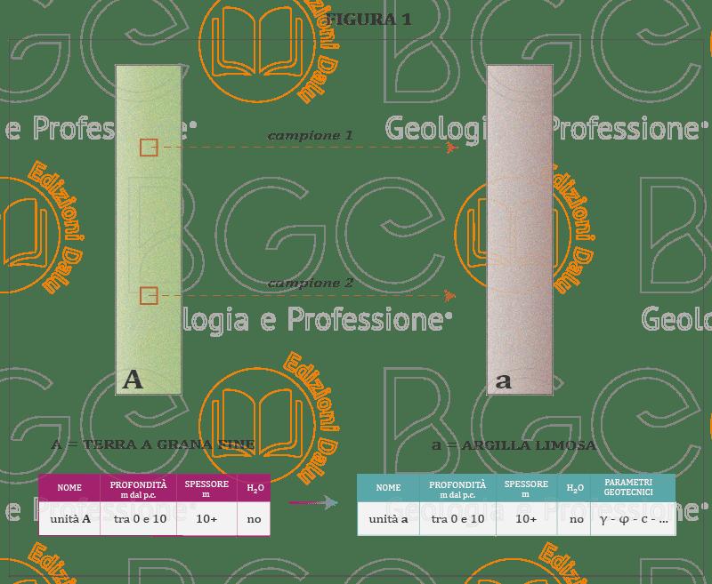 Unità litologica e litotecnica di una stratigrafia di sondaggio costituita da terre a grana fine