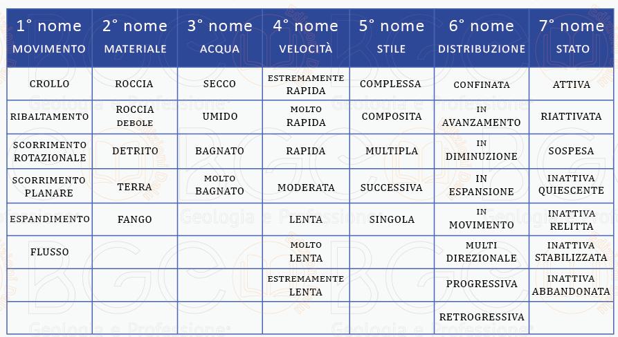 Il nome delle frane e/o dei fenomeni franosi è dato dalla combinazione di più caratteri.