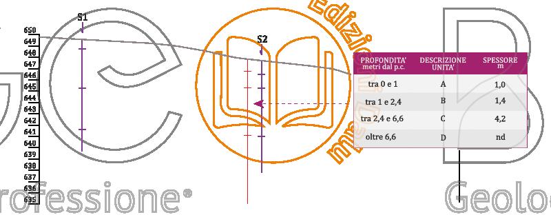 Stratigrafia e sezione del modello geologico