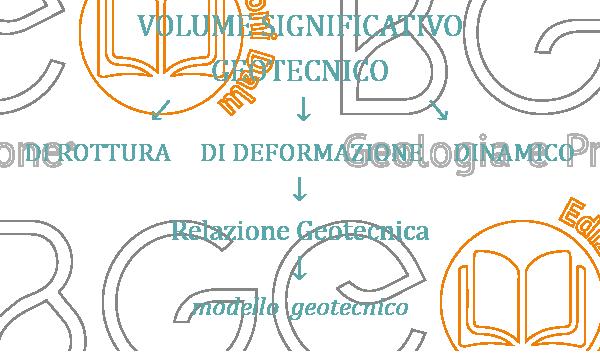 Volume significativo geotecnico di rottura, di deformazione e dinamico.