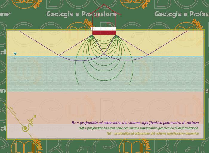 La profondità d'influenza del volume significativo geotecnico di una fondazione superficiale