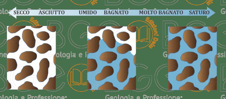 Contenuto di acqua di un campione di terra: da secco a saturo.