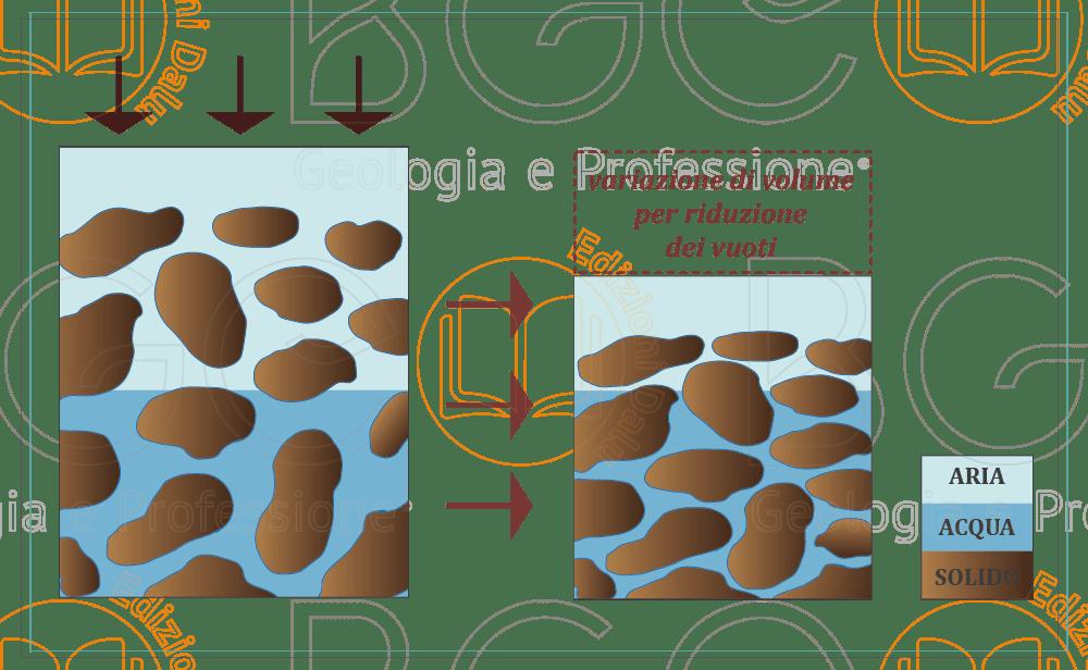 La compattazione è un processo di addensamento artificiale del terreno che avviene attraverso l'applicazione di un carico dinamico e rapido.