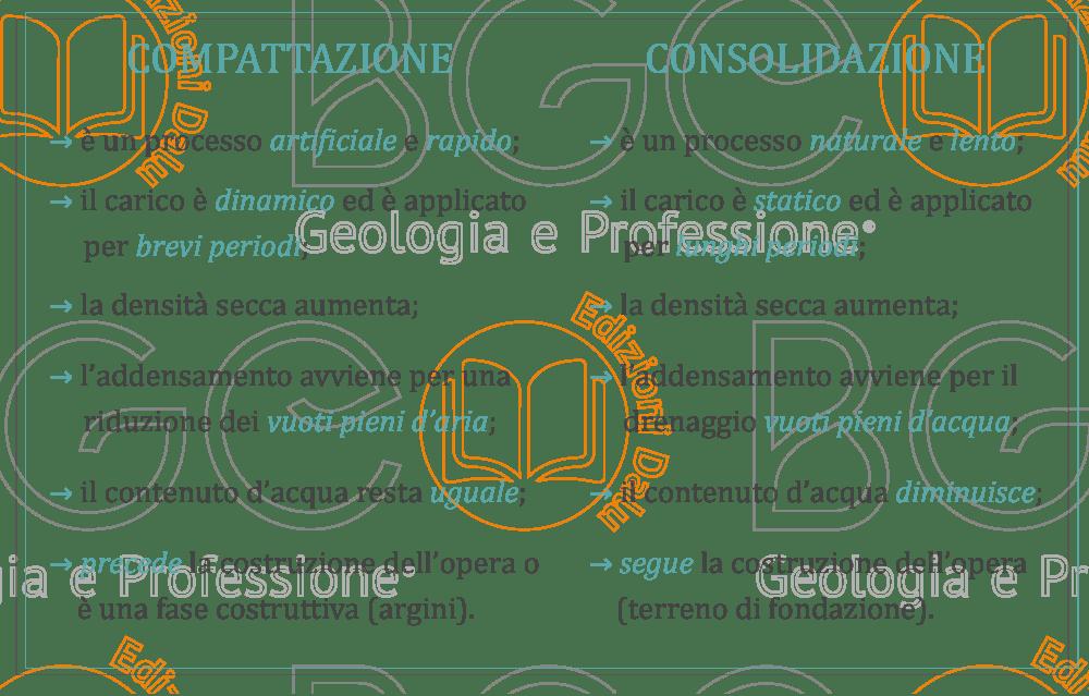 Comparazione tra il processo di consolidazione e di compattazione