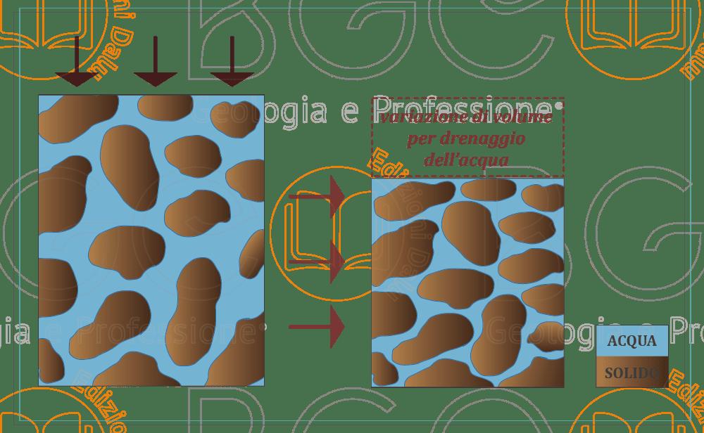La consolidazione è il processo naturale di addensamento naturale del terreno dovuto all'applicazione di un carico statico e prolungato nel tempo.